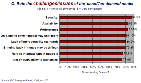 IDC Cloud Concerns Survey