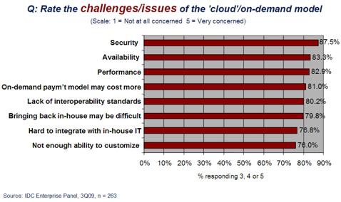 IDC Cloud Concerns Survey