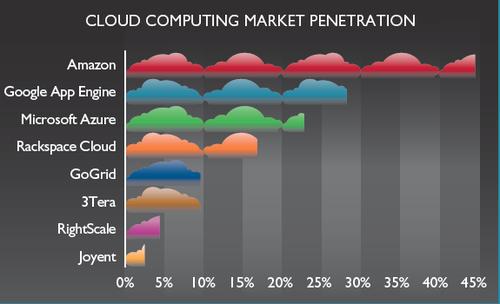 Zenoss Survey Cloud Platform