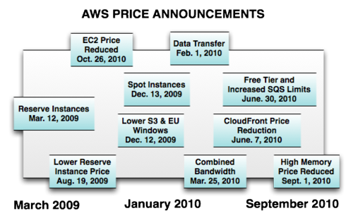 AWS-Price-Announcments