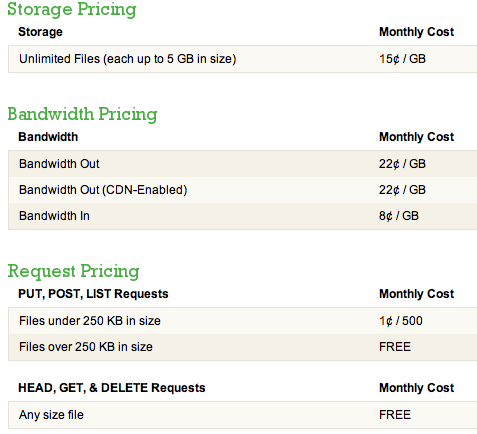 Rackspace Cloud Files Pricing