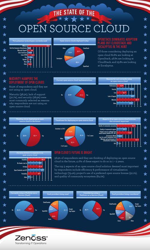 Infographic_Final_Open_Source_Cloud