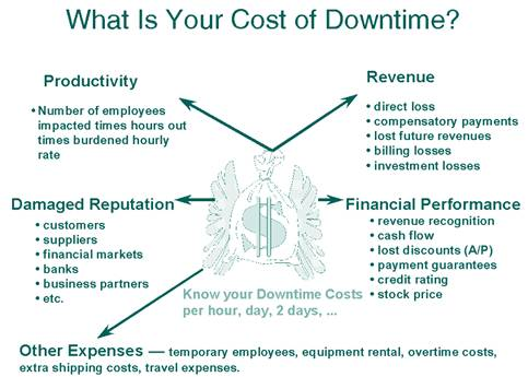 Gartnerdowntimecosts_2